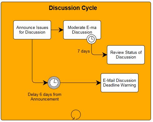 fabrication process flow diagram business process modeling notation process flow diagram notation