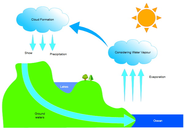 Water Cycle Diagram Labeled For Kids 3430928 Home Plusfo