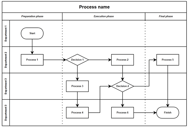 swimlane creating applicationswimlane diagram template