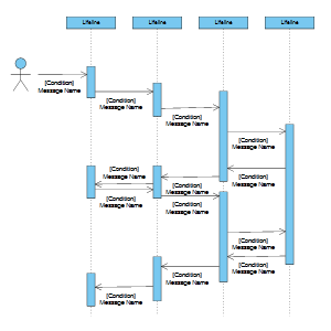 uml diagrams - Types Of Software Diagrams