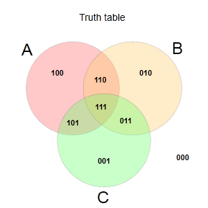 Venn and sets diagram tool create feature rich venn charts with a venn and sets diagrams ccuart Image collections